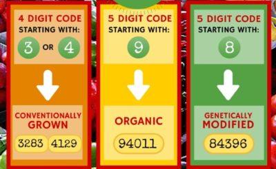 Cum putem afla dacă cumpărăm produse bio sau modificate genetic-cod de bara!